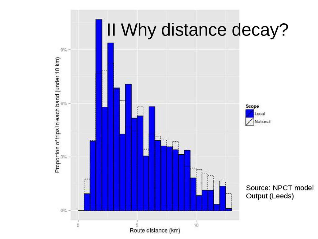II Why distance decay? Source: NPCT model Outpu...