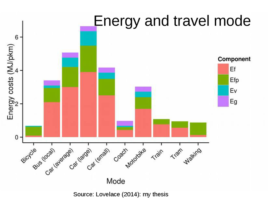 Energy and travel mode Source: Lovelace (2014):...