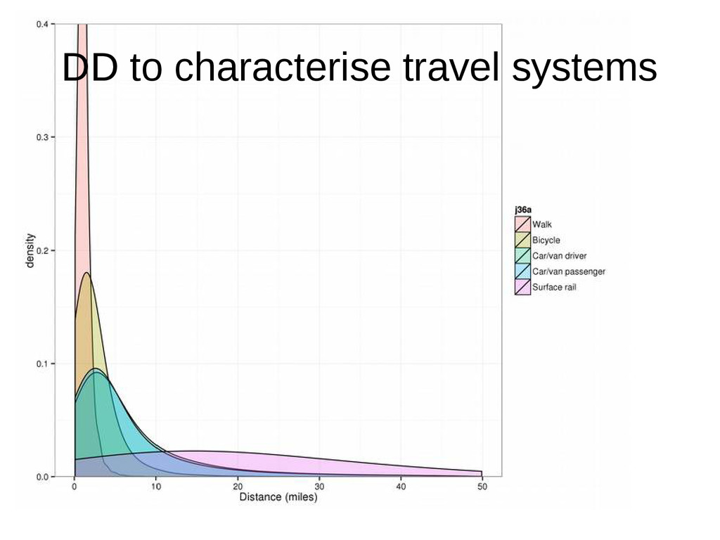 DD to characterise travel systems