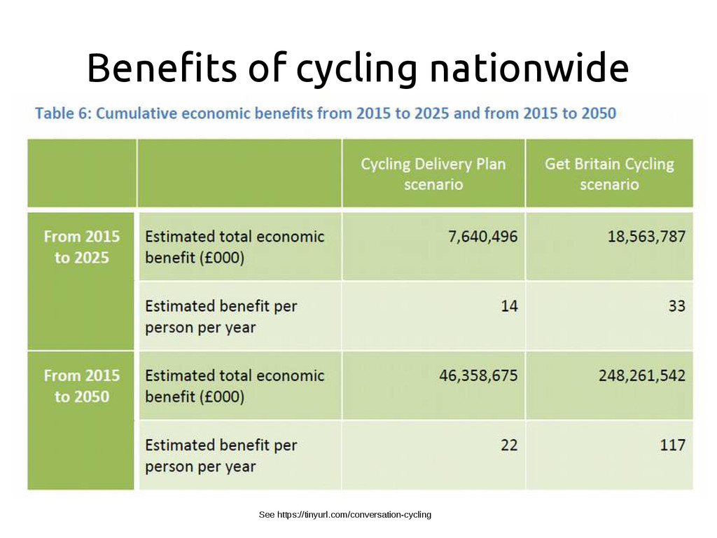 Benefits of cycling nationwide See https://tiny...