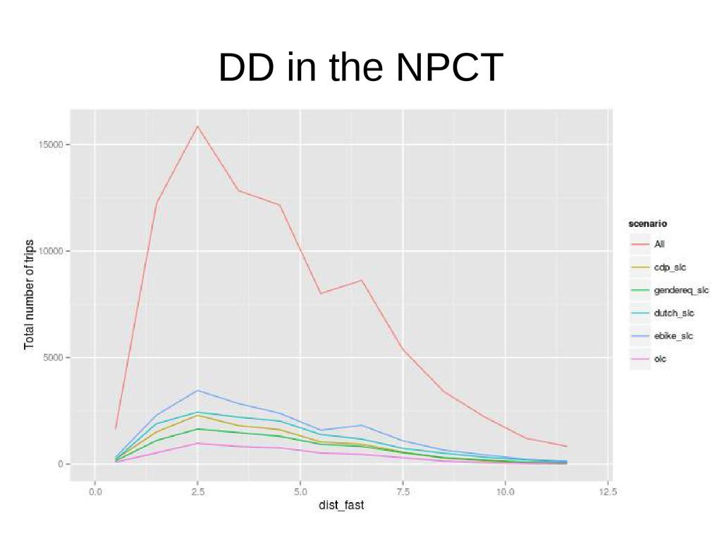 DD in the NPCT