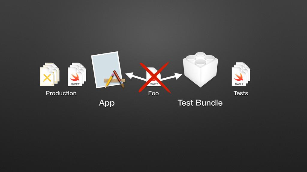 App Test Bundle Tests Production Foo