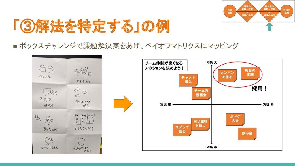 「③解法を特定する」の例 ■ ボックスチャレンジで課題解決案をあげ、ペイオフマトリクスにマッピ...