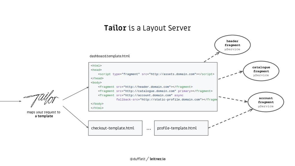 @duffleit leitner.io Tailor is a Layout Server ...
