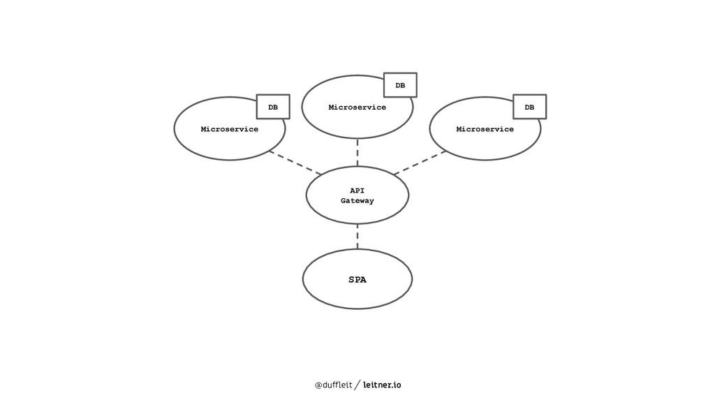 @duffleit leitner.io Microservice API Gateway S...