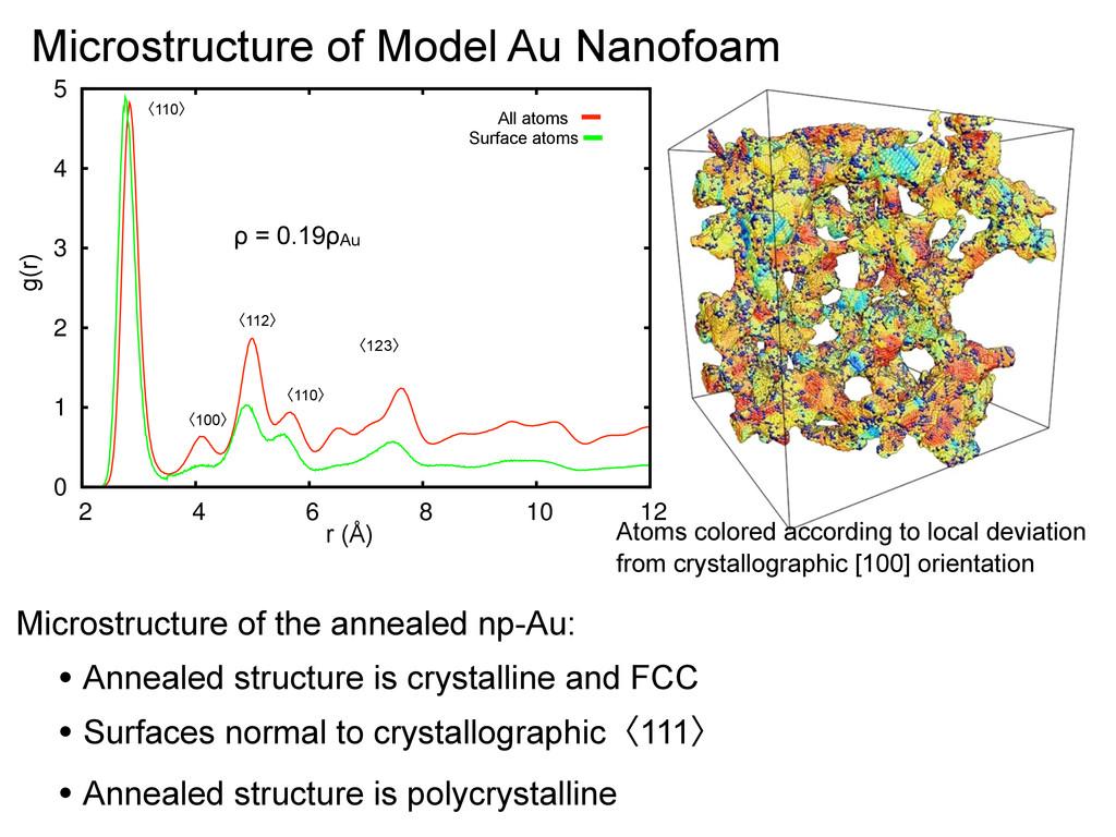 Microstructure of Model Au Nanofoam 0 1 2 3 4 5...