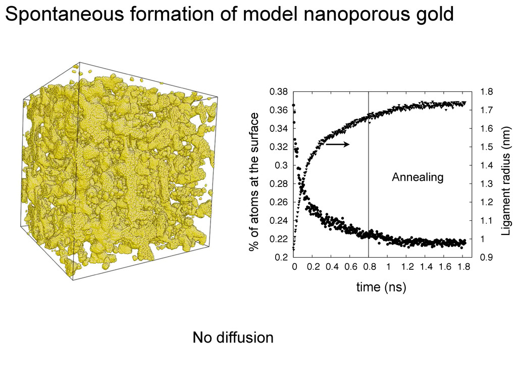 Spontaneous formation of model nanoporous gold ...