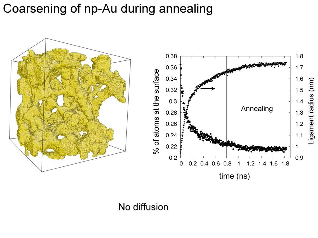 Coarsening of np-Au during annealing Annealing ...
