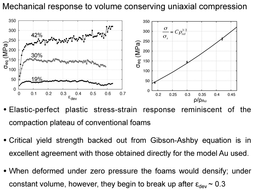 Mechanical response to volume conserving uniaxi...