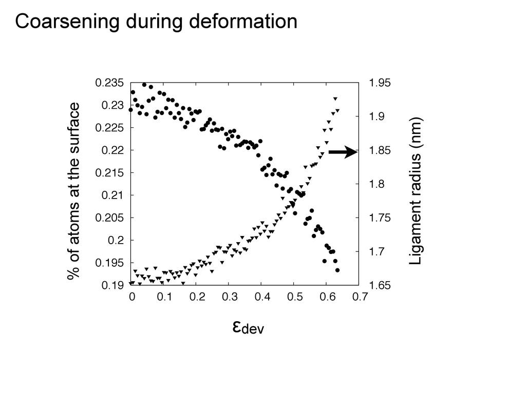 Coarsening during deformation 0.19 0.195 0.2 0....
