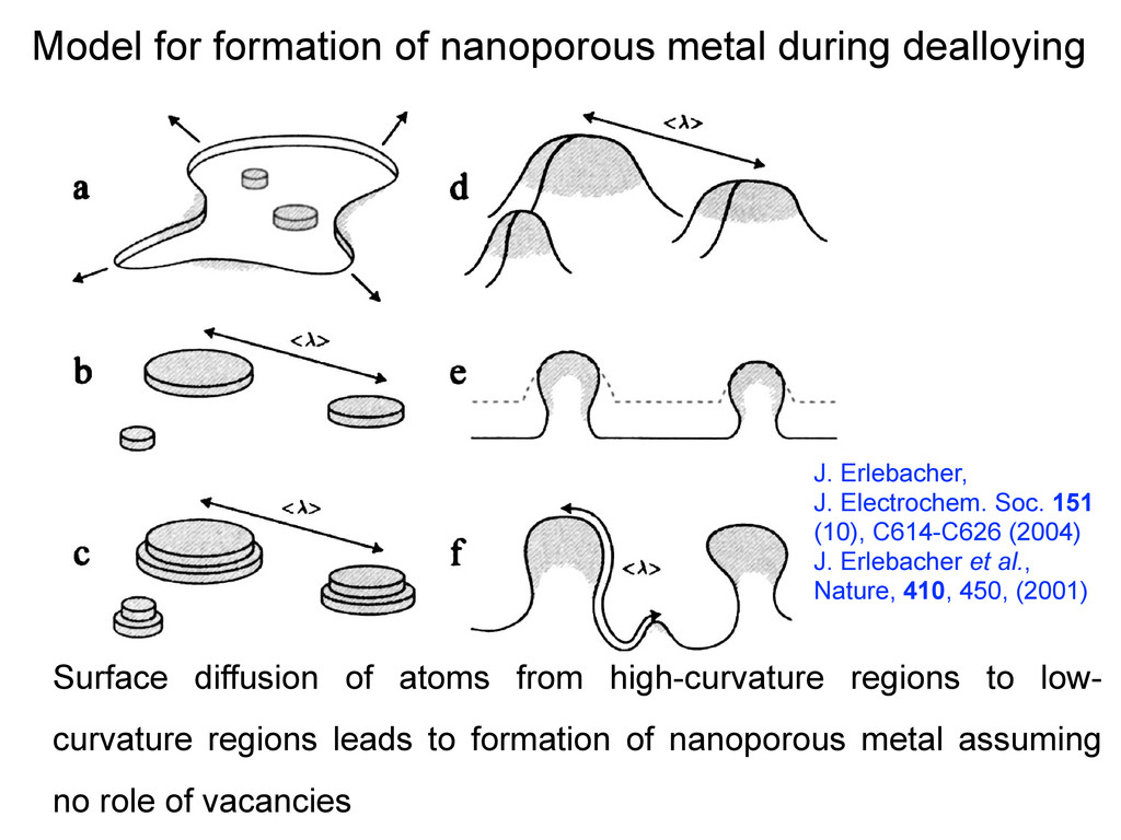 Model for formation of nanoporous metal during ...