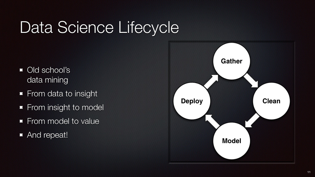 Gather Clean Model Deploy Data Science Lifecycl...
