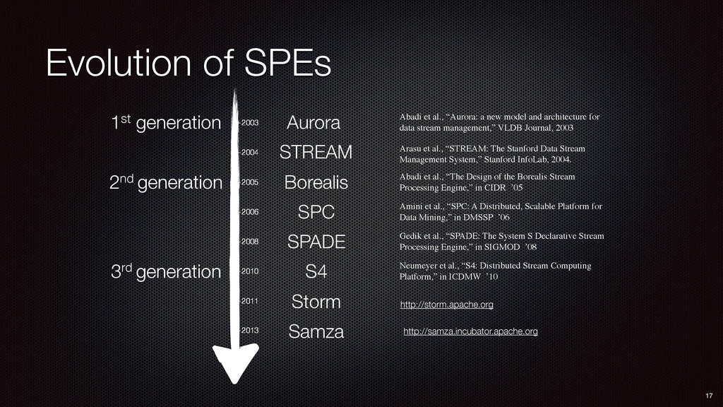 Evolution of SPEs 17 —2003 —2004 —2005 —2006 —2...