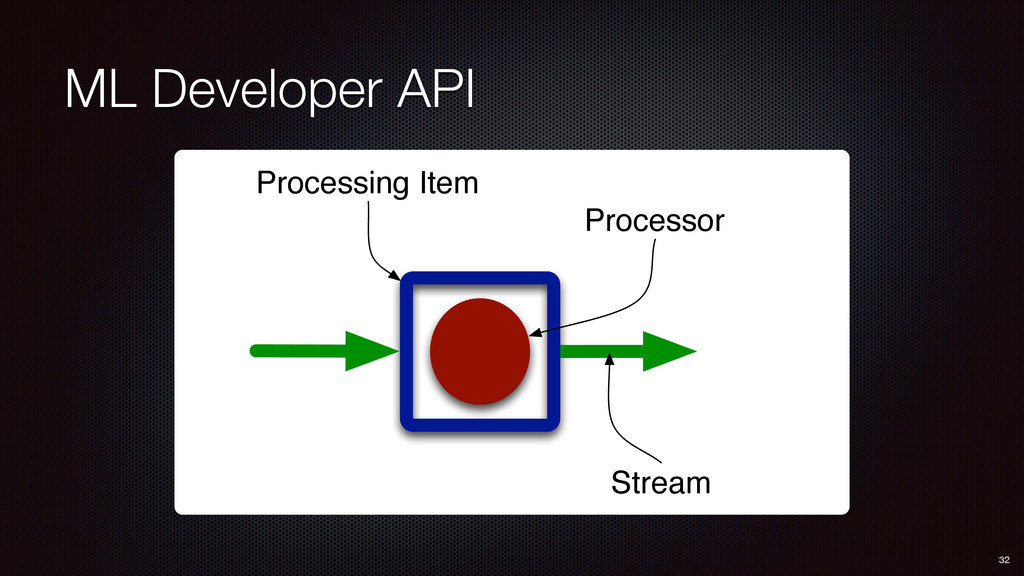 ML Developer API 32 Processing Item Processor S...