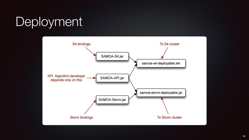 Deployment 34 SAMOA-S4.jar SAMOA-API.jar SAMOA-...