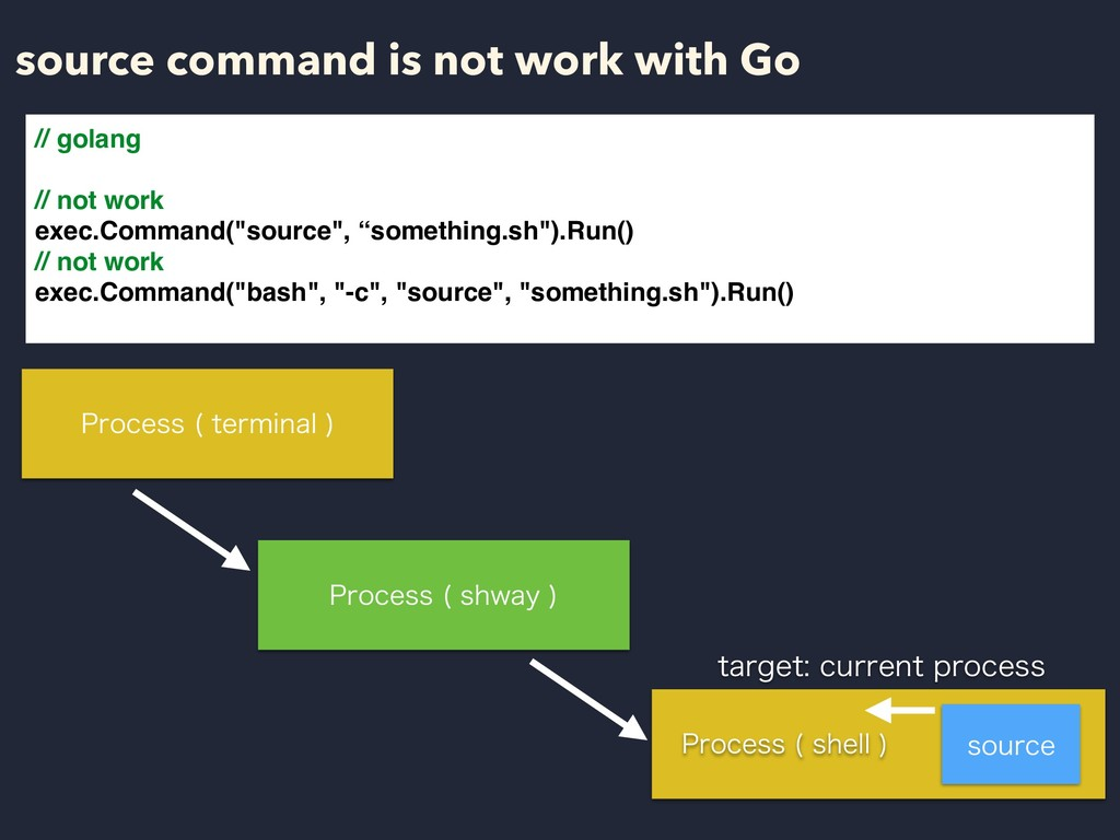 source command is not work with Go // golang //...
