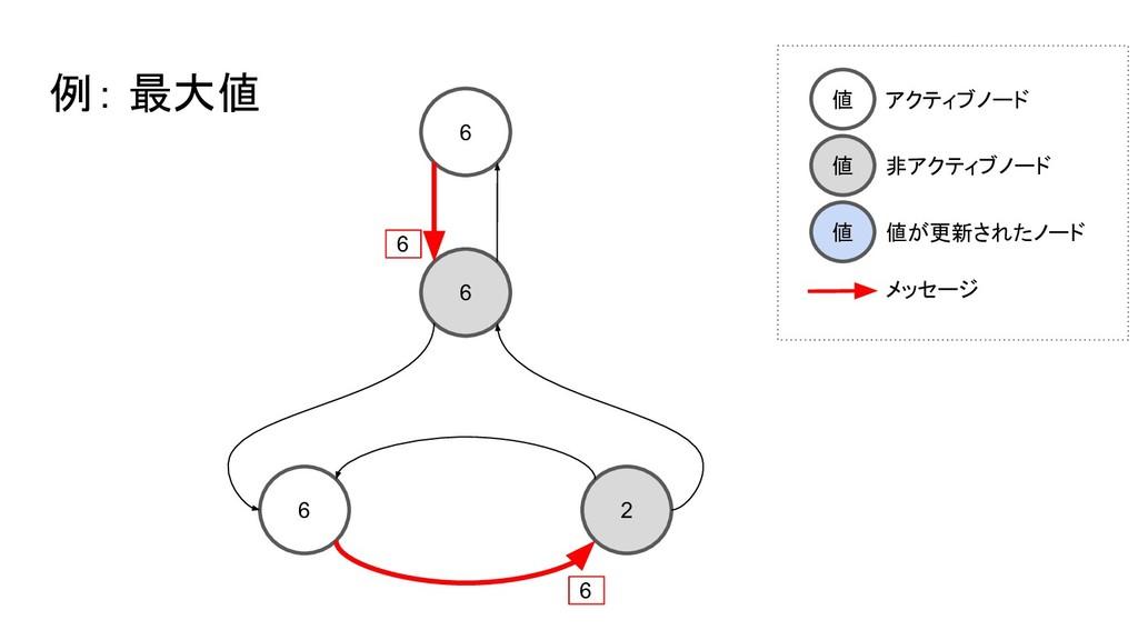 6 6 6 2 例: 最大値 6 6 値 アクティブノード 値 非アクティブノード 値 値が更...
