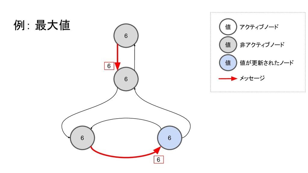 6 6 6 6 例: 最大値 6 6 値 アクティブノード 値 非アクティブノード 値 値が更...