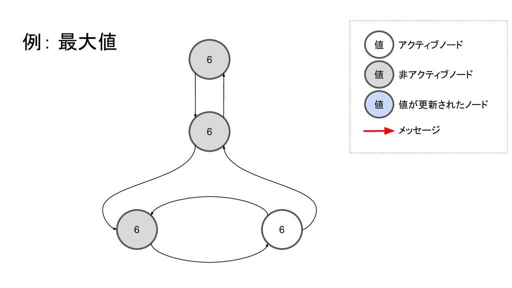 6 6 6 6 例: 最大値 値 アクティブノード 値 非アクティブノード 値 値が更新された...