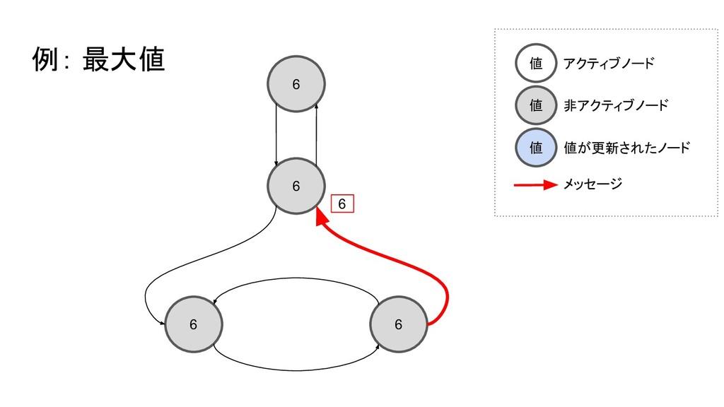 6 6 6 6 例: 最大値 6 値 アクティブノード 値 非アクティブノード 値 値が更新さ...