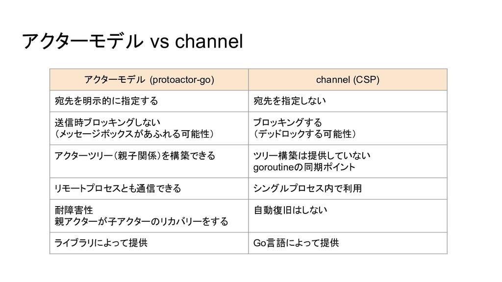 アクターモデル vs channel アクターモデル (protoactor-go) chan...
