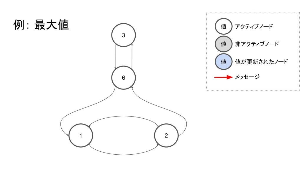 3 6 1 2 例: 最大値 値 アクティブノード 値 非アクティブノード 値 値が更新された...