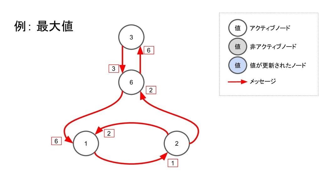 3 6 1 2 例: 最大値 3 6 6 2 2 1 値 アクティブノード 値 非アクティブノ...