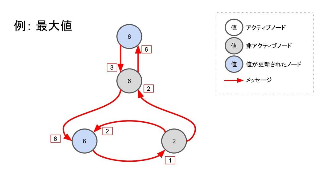 6 6 6 2 例: 最大値 3 6 6 2 2 1 値 アクティブノード 値 非アクティブノ...