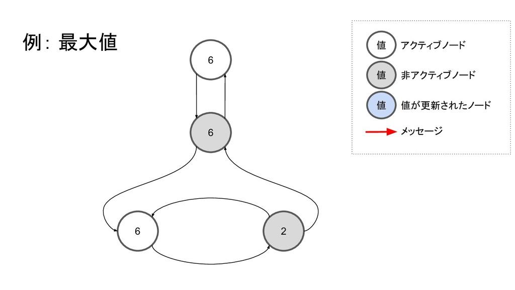 6 6 6 2 例: 最大値 値 アクティブノード 値 非アクティブノード 値 値が更新された...