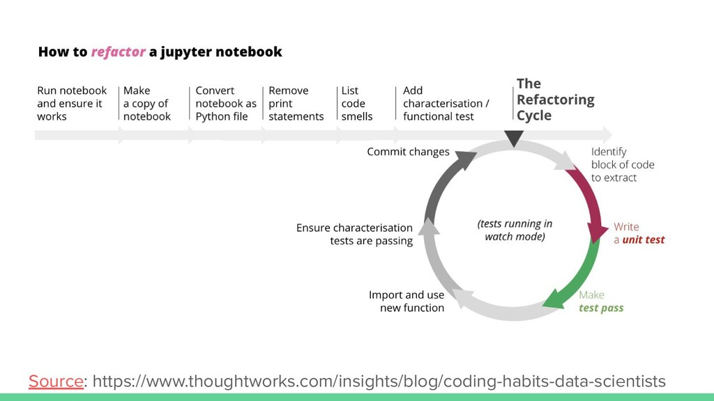 Source: https://www.thoughtworks.com/insights/b...