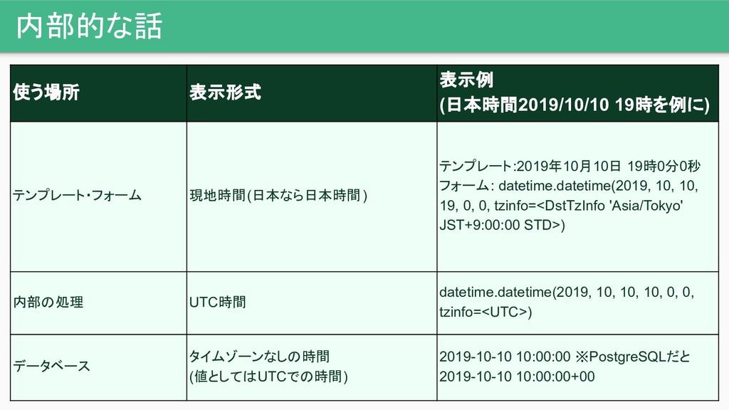 内部的な話 使う場所 表示形式 表示例 (日本時間2019/10/10 19時を例に) テンプ...