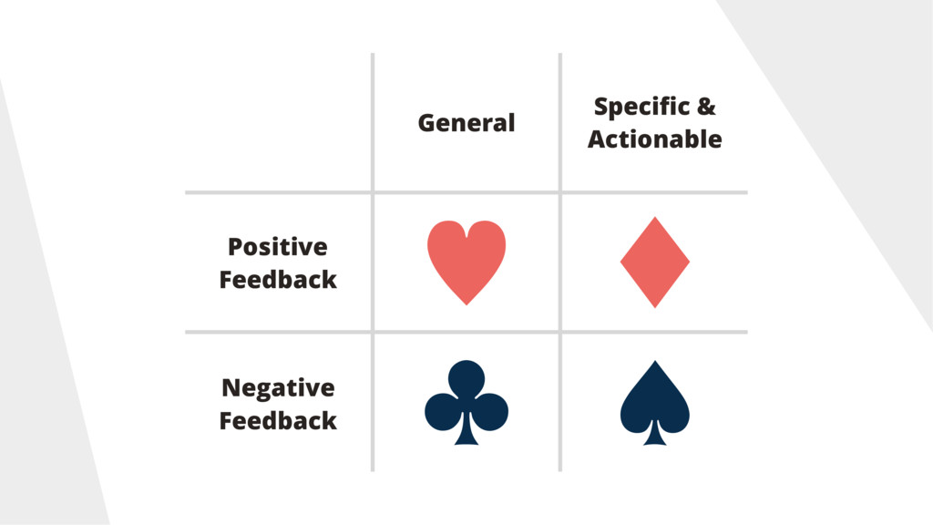 General Specific & Actionable Positive Feedback ...
