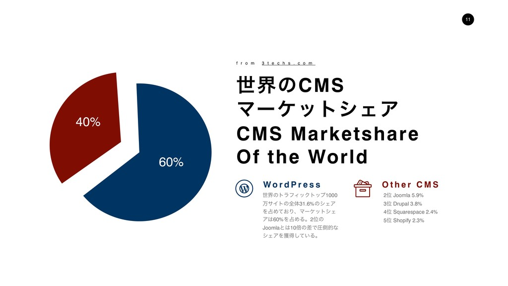 !11 40% 60% ੈքͷCMS ϚʔέοτγΣΞ CMS Marketshare Of ...