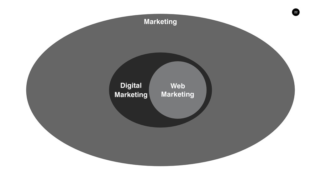 !22 Digital Marketing Web Marketing Marketing