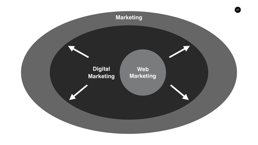 !27 Digital Marketing Web Marketing Marketing