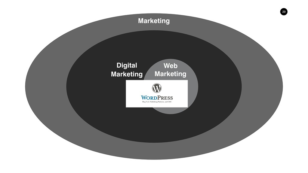 !29 Web Marketing Marketing Digital Marketing