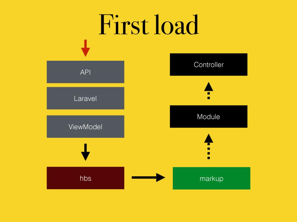 ViewModel API Laravel hbs markup Module First l...
