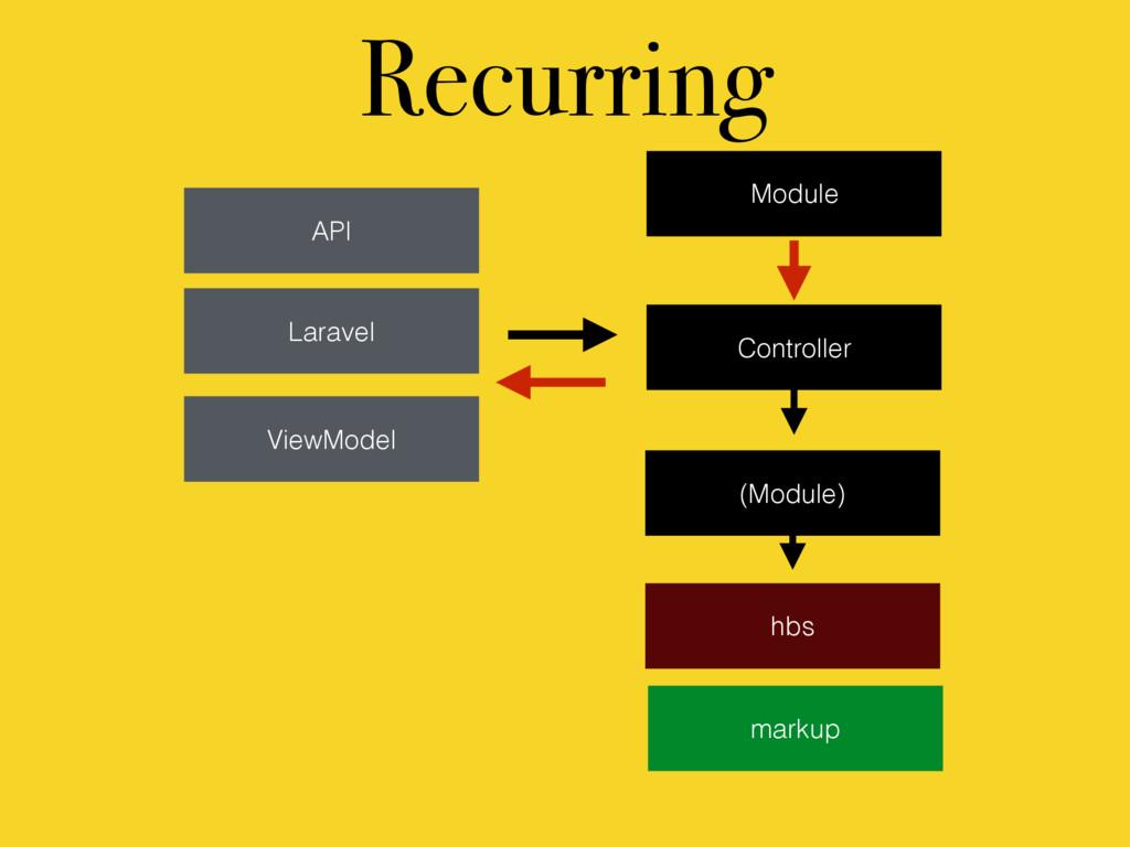 (Module) ViewModel API Laravel markup Controlle...