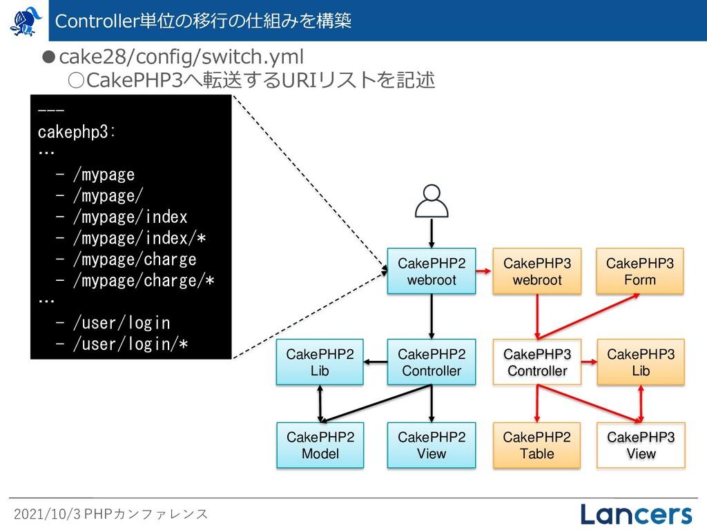2021/10/3 PHPカンファレンス Controller単位の移行の仕組みを構築 ●ca...