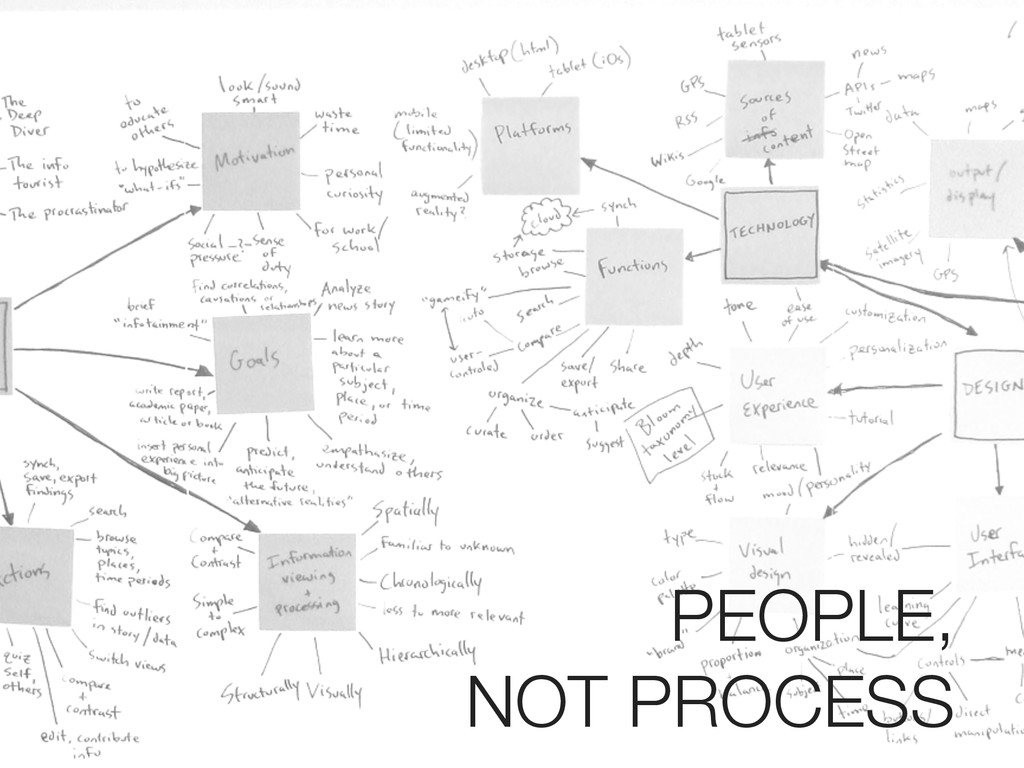 PEOPLE, NOT PROCESS