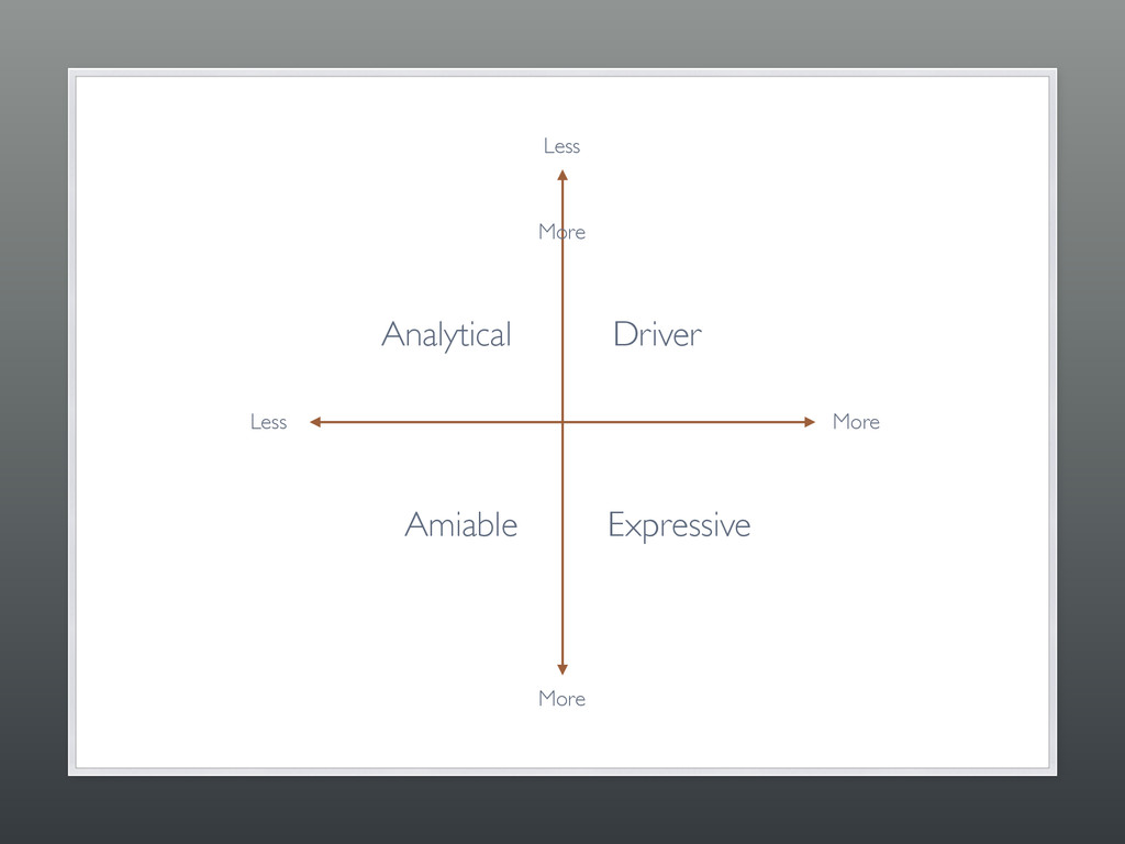 Driver Analytical Expressive Amiable More More ...