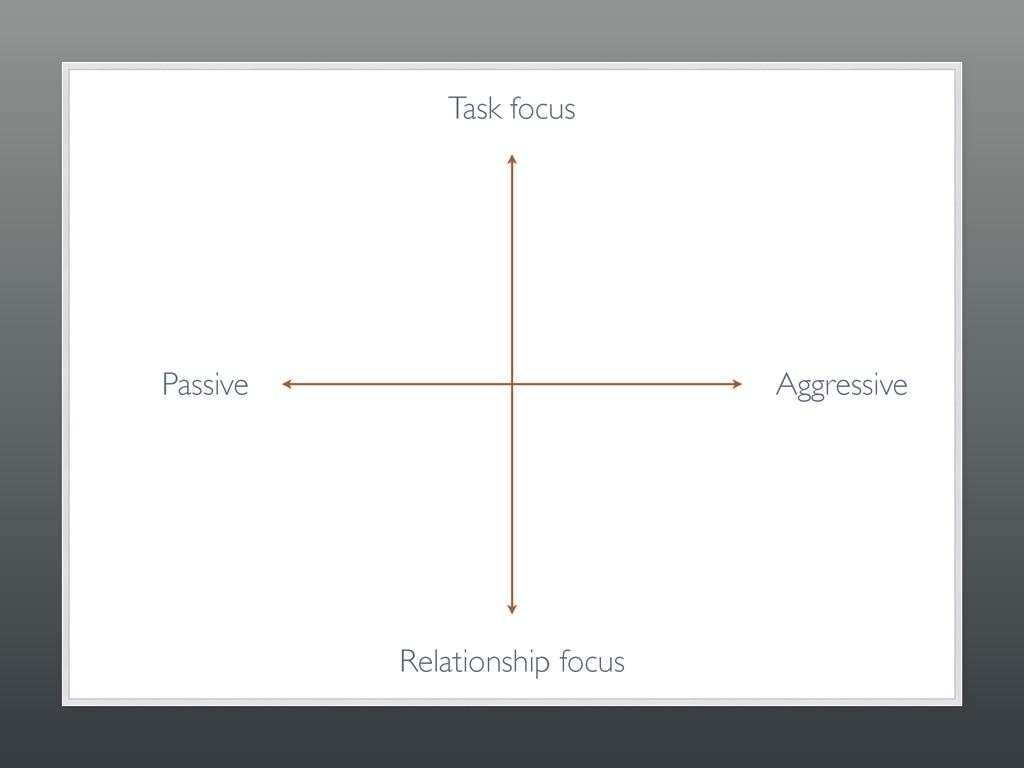 Task focus Relationship focus Passive Aggressive
