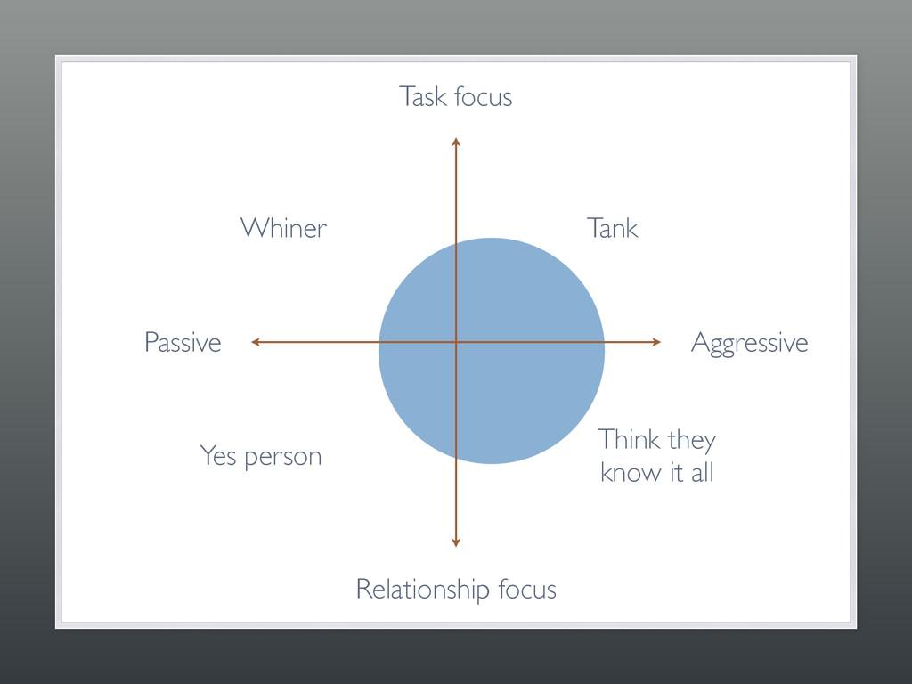 Task focus Relationship focus Passive Aggressiv...