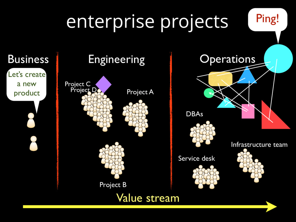 enterprise projects Project A Project B Project...