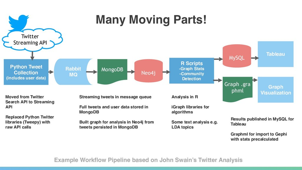 Many Moving Parts! Example Workflow Pipeline ba...