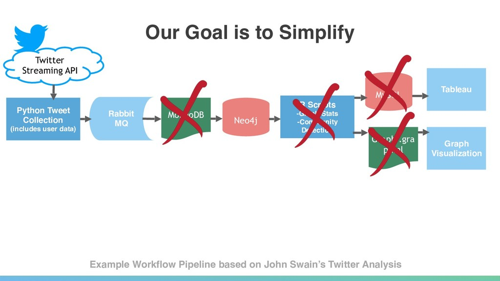 Our Goal is to Simplify Twitter  Streaming API...