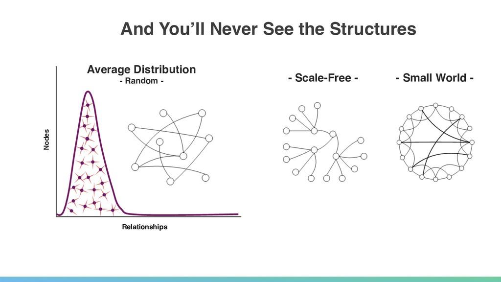 Most nodes have the same number of links No hig...