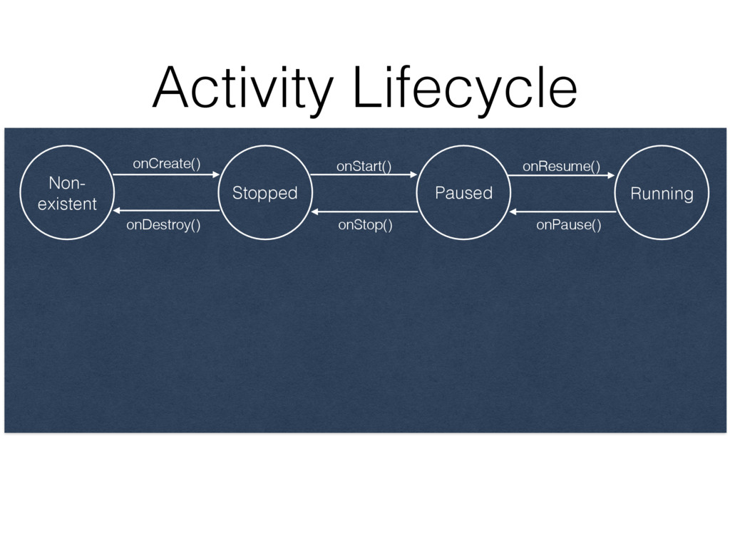 Activity Lifecycle onDestroy() Non- existent St...