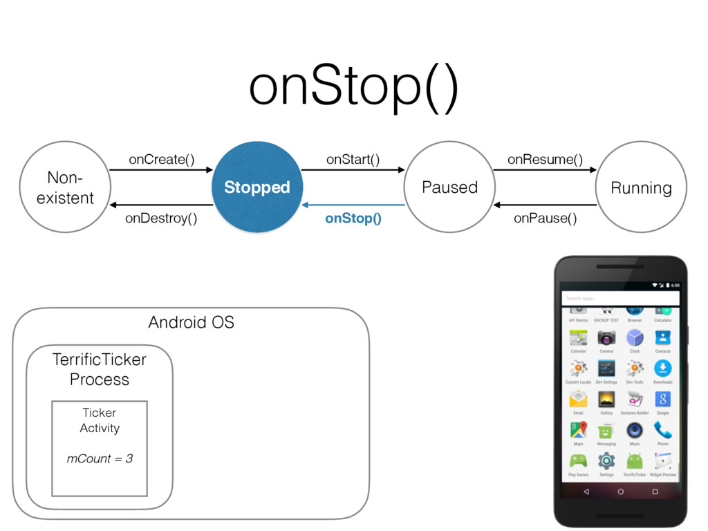onStop() onDestroy() Non- existent Stopped onCr...