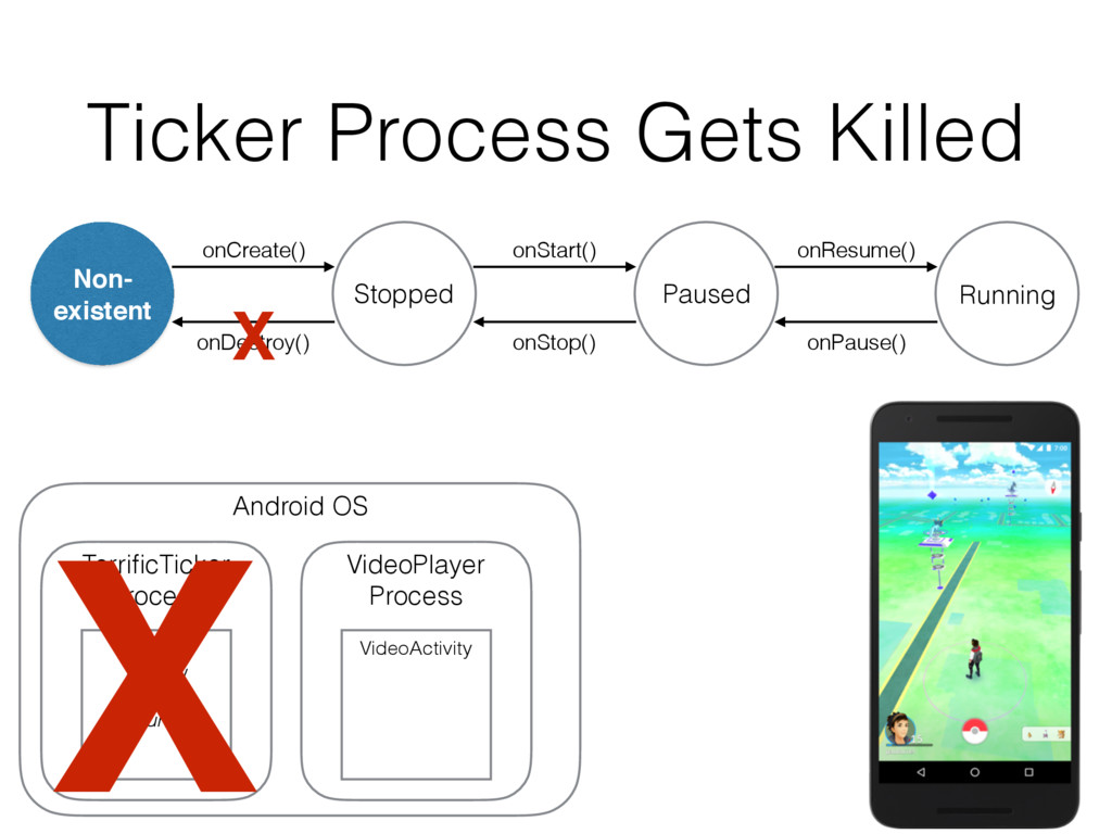Ticker Process Gets Killed onDestroy() Non- exi...